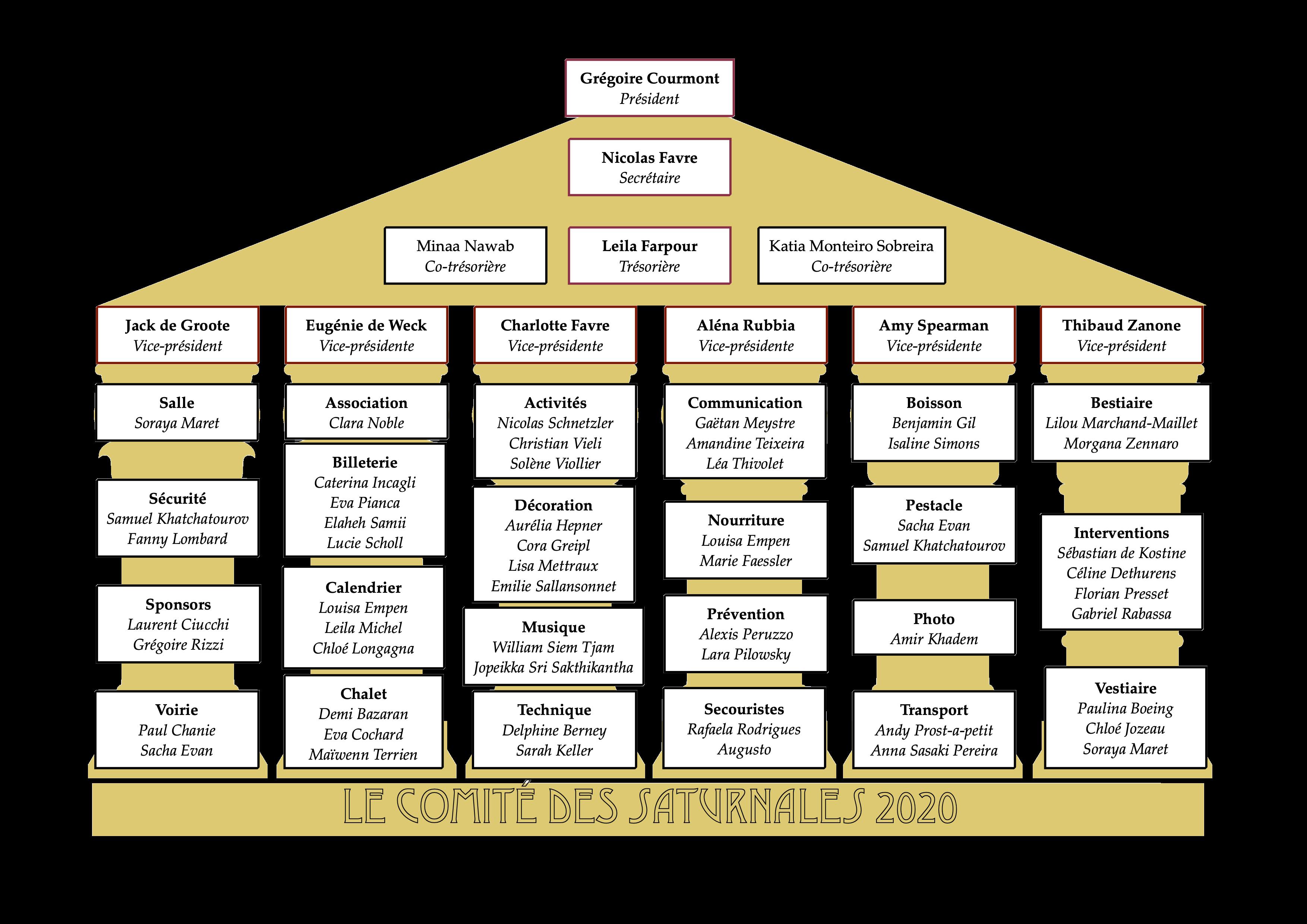 Organigramme 2020